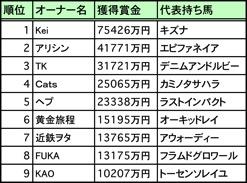 POG2012-2013順位